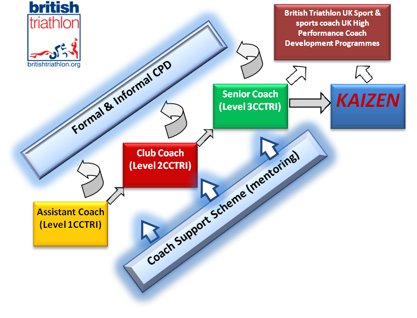 Image showing the British Triathlon Coaching Pathway